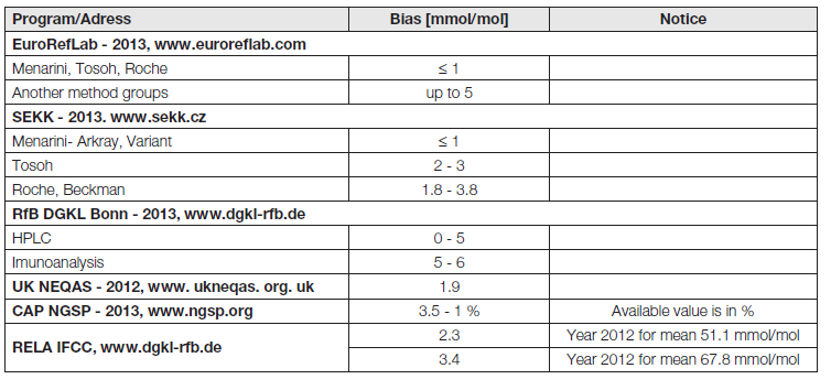 Bias of HbA<sub>1c</sub> measurement in some EQA programs for selected, frequently used methods