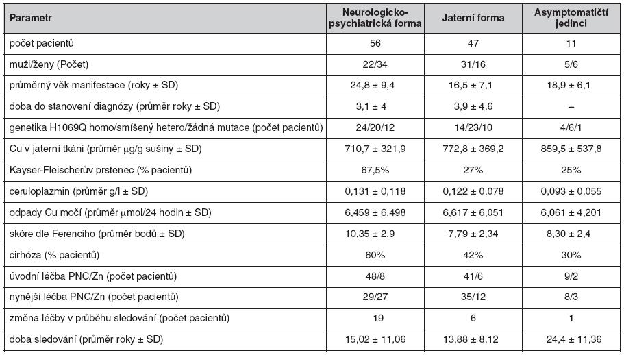 Klinické údaje a laboratorní parametry u 114 pacientů s Wilsonovou chorobou aktuálně sledovaných na našem pracovišti