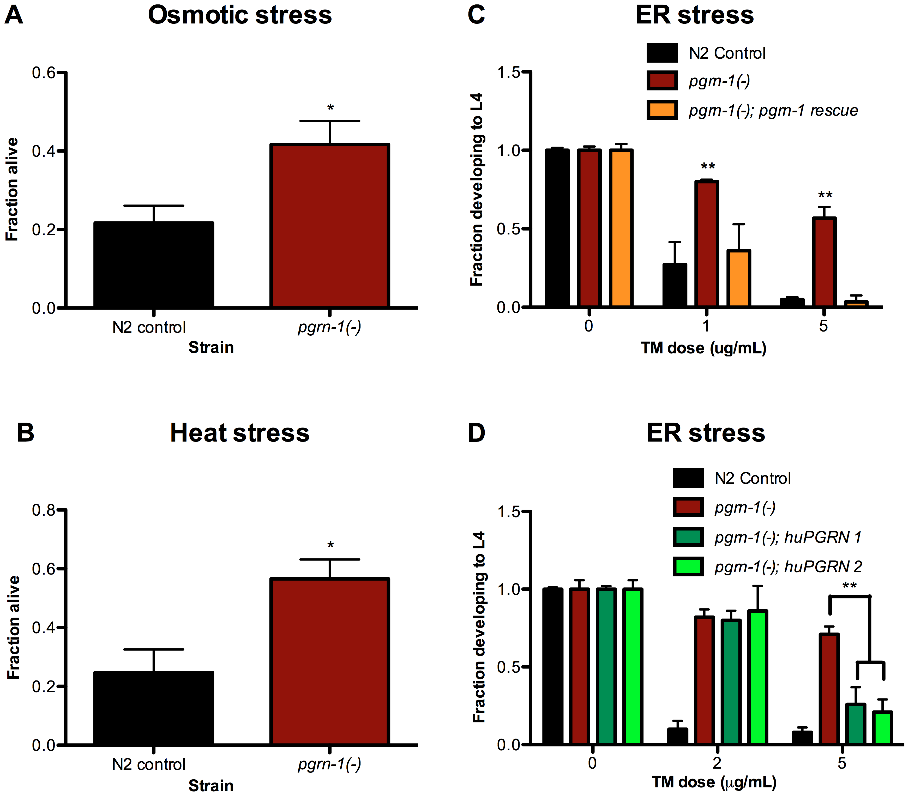 <i>pgrn-1(-)</i> mutants are resistant to osmotic, heat and ER stress.
