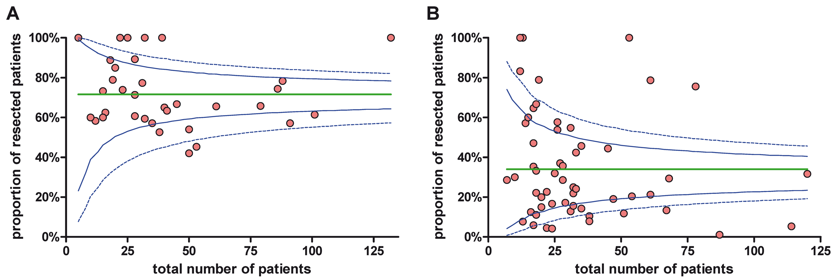 Funnel plots for the resection rate for studies analyzing initially resectable (A) and non-resectable (B) tumor patients.