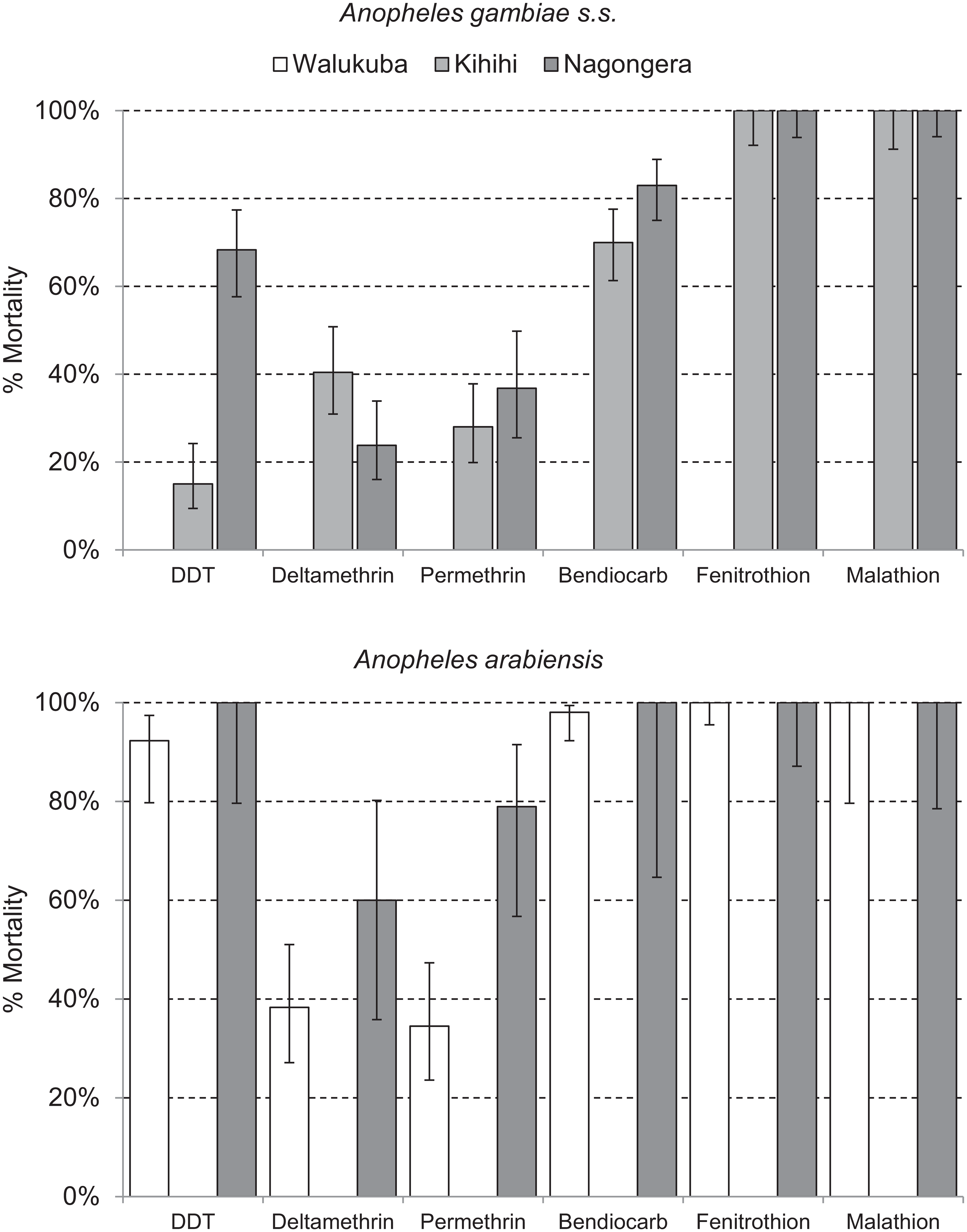 Insecticide susceptibility testing: 24-h mortality for <i>A</i>. <i>gambiae</i> s.s. (Kihihi and Nagongera only) and <i>A</i>. <i>arabiensis</i> (Walukuba and Nagongera only) exposed for 1 h to insecticide-treated papers impregnated with WHO diagnostic concentrations of insecticides.