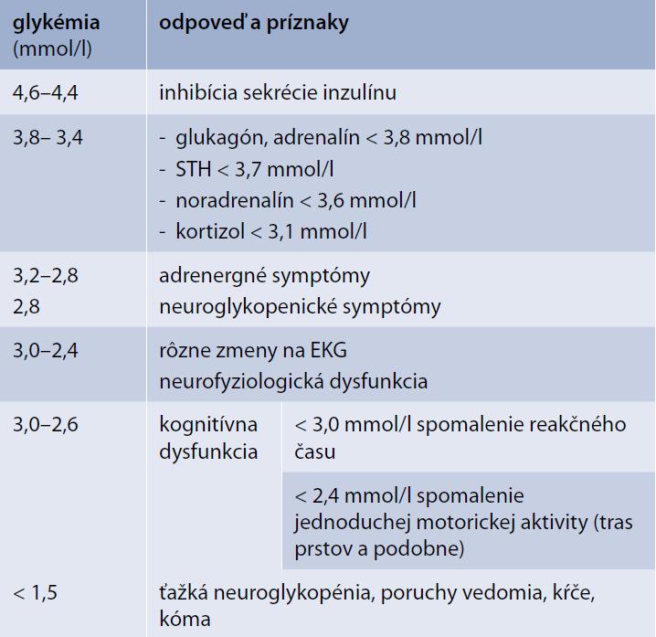 Hypoglykémia a reakcia organizmu