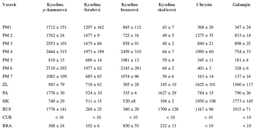 Kvantitativní zastoupení vybraných obsahových látek ve studovaných vzorcích propolisu