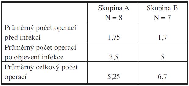Počty operací před a po objevení se infekce cévní náhrady Tab. 1 Numbers of surgical procedures before and after the onset of vascular prostheses infections