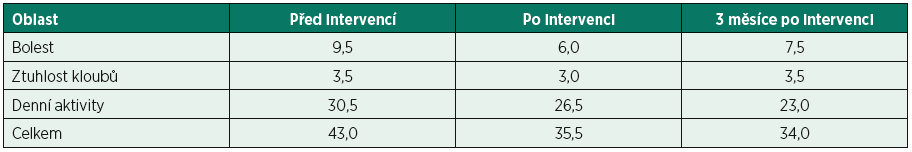 Mediány pro bolest, ztuhlost kloubů a potíže při vykonávání denních aktivit (dotazník WOMAC) před intervencí, ihned po intervenci a 3 měsíce po ukončení intervence.
