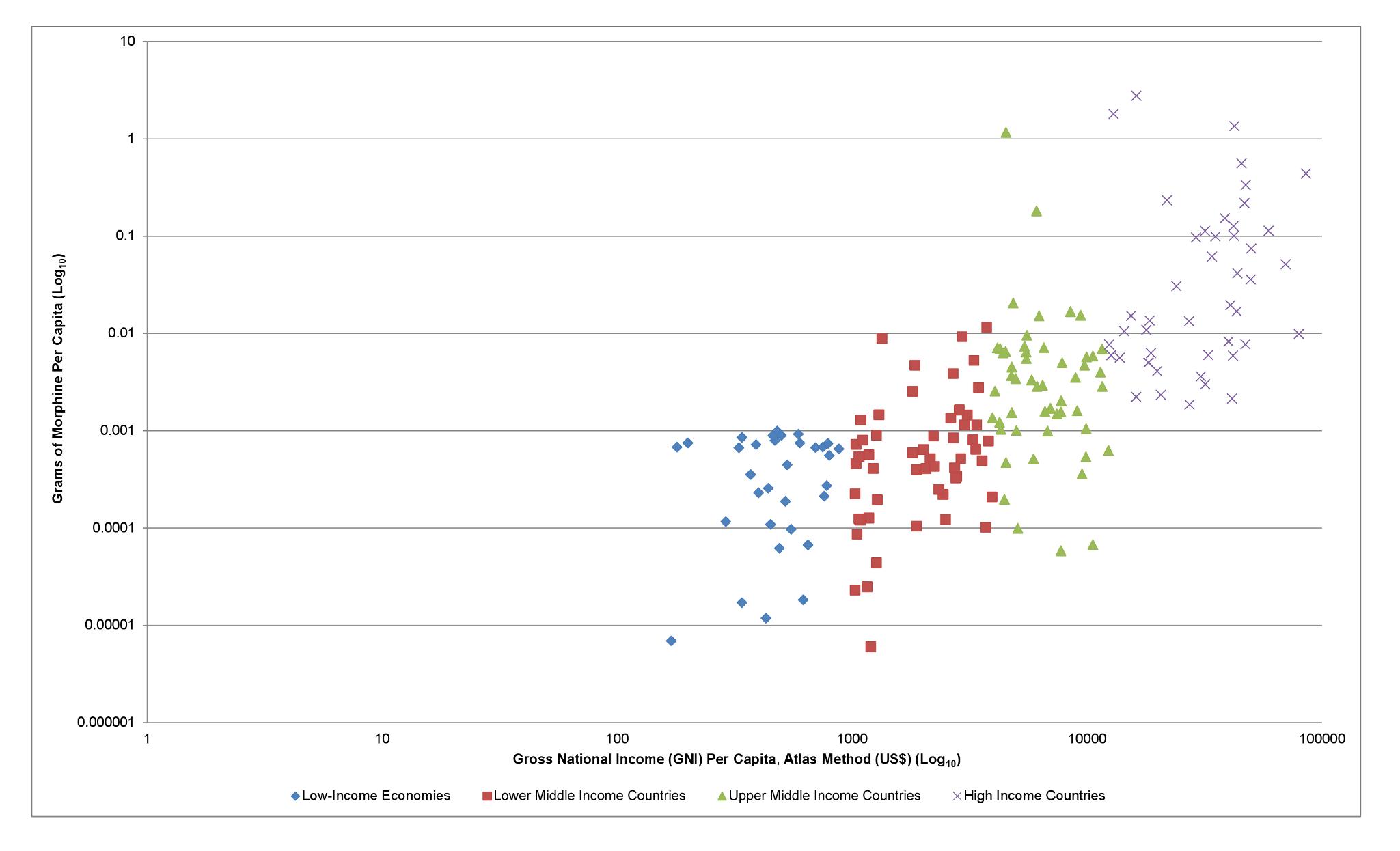 Grams of morphine per capita versus gross national income.