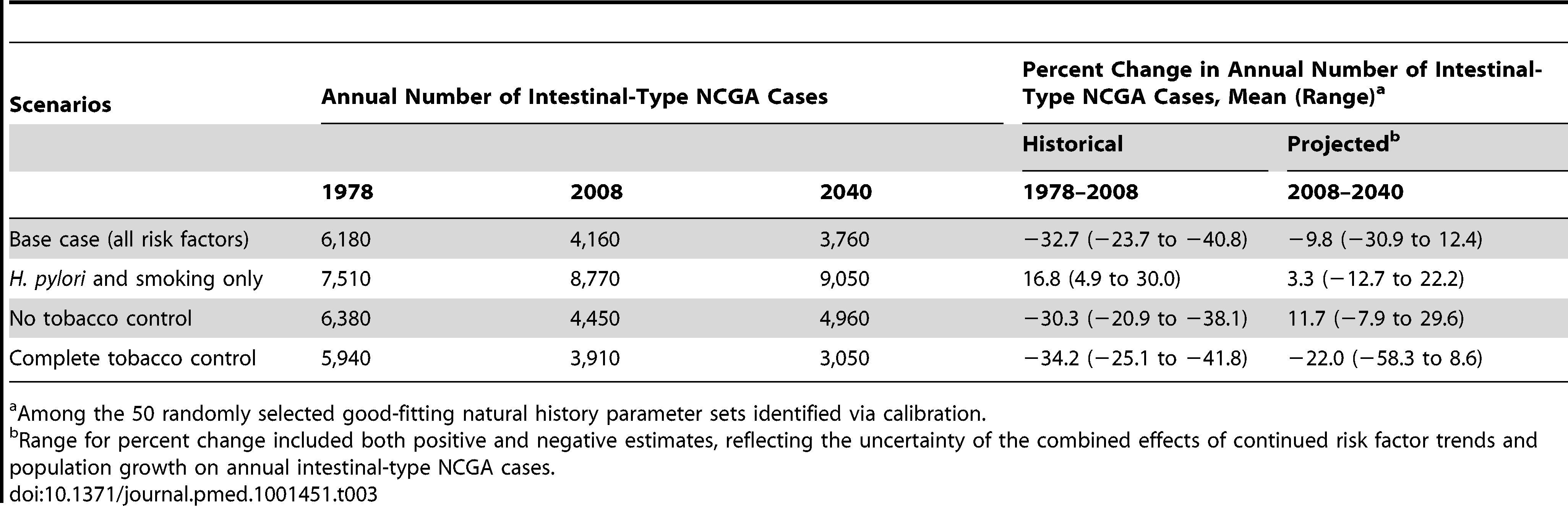 Modeled intestinal-type NCGA outcomes between 1978 and 2040: annual number of cancer cases and percent change in number of cases.
