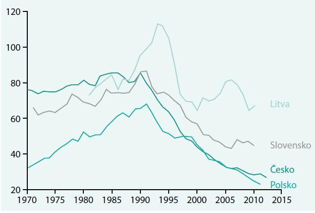 Mortalita na oběhová onemocnění ve věkové skupině do 64 let na 100 000 obyvatel