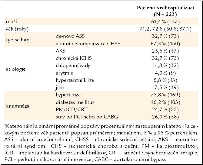Základní popis souboru pacientů s rehospitalizací<sup>1</sup>.
