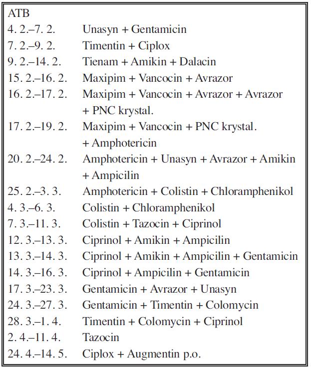 Přehled ATB terapie v průběhu hospitalizace u nemocného Tab. 2. Overview of the antiobiotic therapy during the hospitalisation