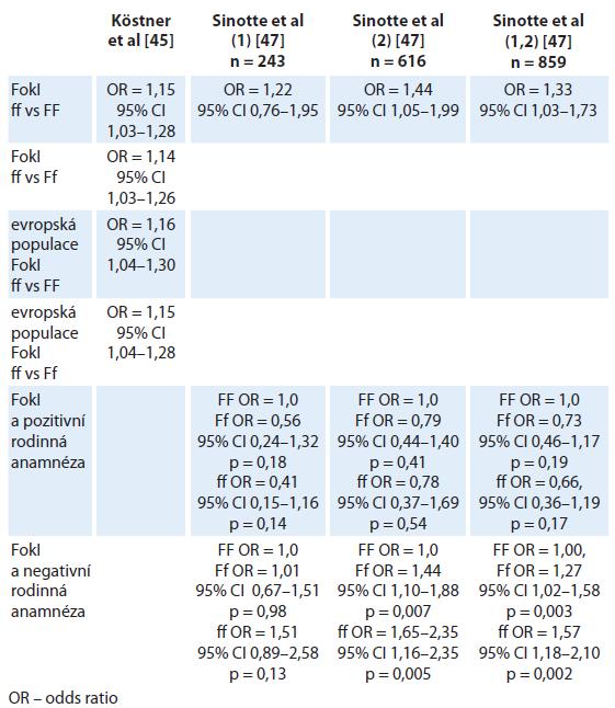 Souvislost mezi VDR polymorfizmem a rizikem vzniku karcinomu prsu.