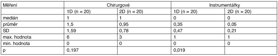 Celková radiační zátěž při chirurgické intervenci (v ĶSv)