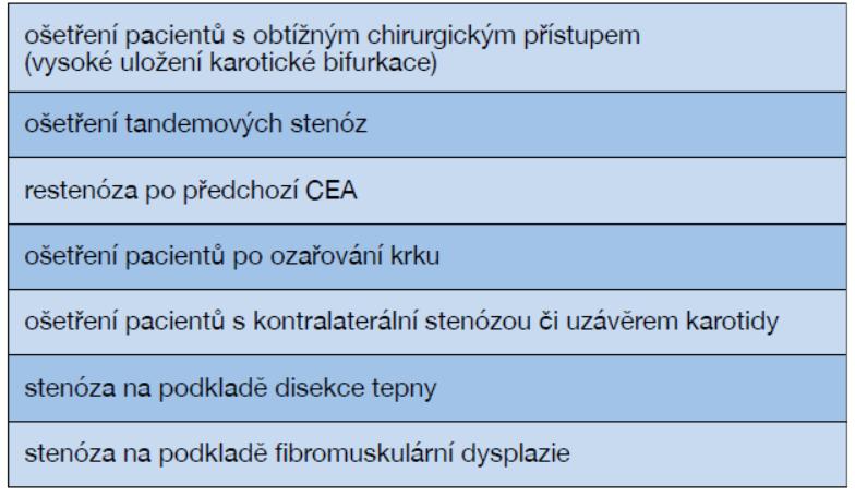 Indikace CAS