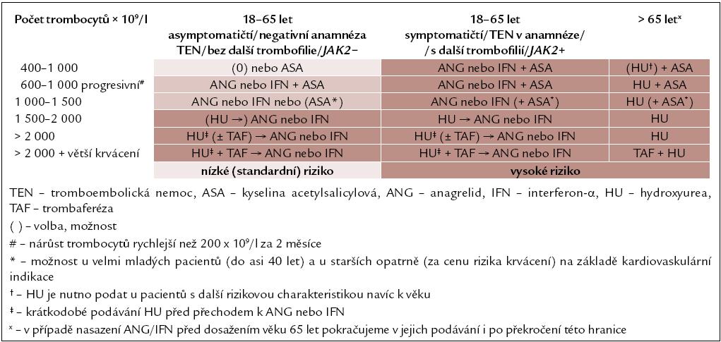 Tab. 3. Algoritmus pro léčbu MPO-T.
