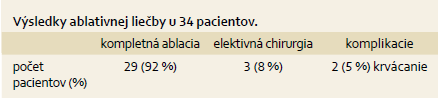Výsledky ablatívnej liečby súboru pacientov s rektosigmoideálnymi adenómami. Tab. 6. Results of ablative treatment of patients with rectosigmoid adenomas.
