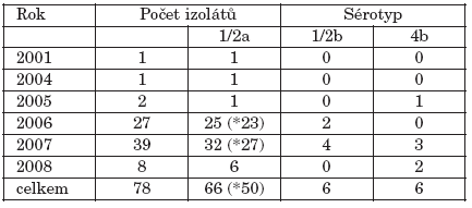 Rok izolace, počet a sérotyp vyšetřovaných kmenů L. monocytogenes