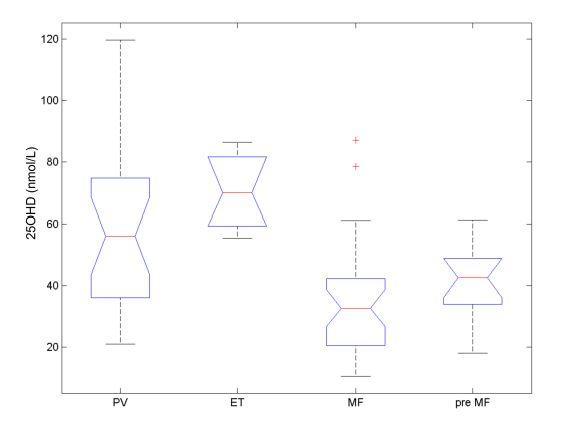 Tíže deficitu vitaminu D vzávislosti na typu Ph-MPN.