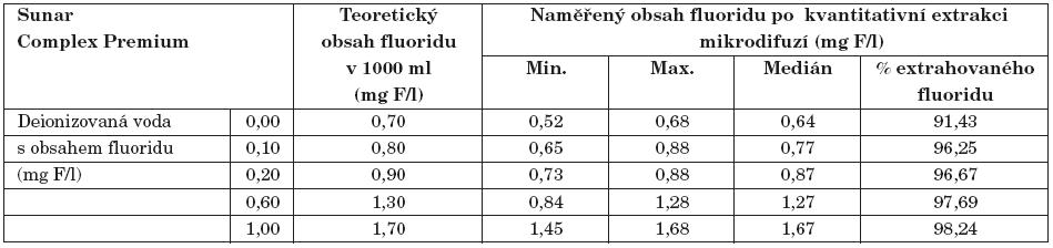 Ztráty fluoridu při kvantitativní extrakci při jeho různém obsahu v solventu při obnovování Sunar Complex Premium.