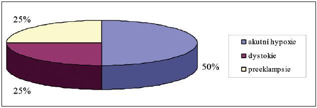 Indikace k akutnímu císařskému řezu