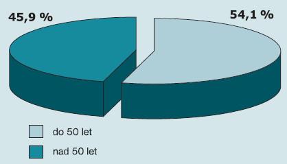 Odhadněte, kolik % z Vašich mužských pacientů je ve věku do 50 let včetně a kolik % nad 50 let.