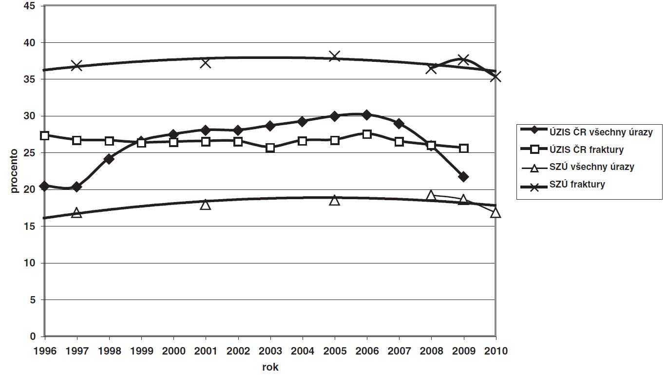 Vývoj dětské úrazovosti od r. 1996 do současnosti – podle databáze ÚZIS ČR a epidemiologických studií Státního zdravotního ústavu Praha – celková úrazovost v populaci, relativní zastoupení zlomenin v celkovém počtu úrazů.