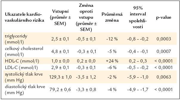 Zlepšení ukazatelů kardiovaskulárního rizika po 3,5 letech léčby exenatidem (N = 151) [15].