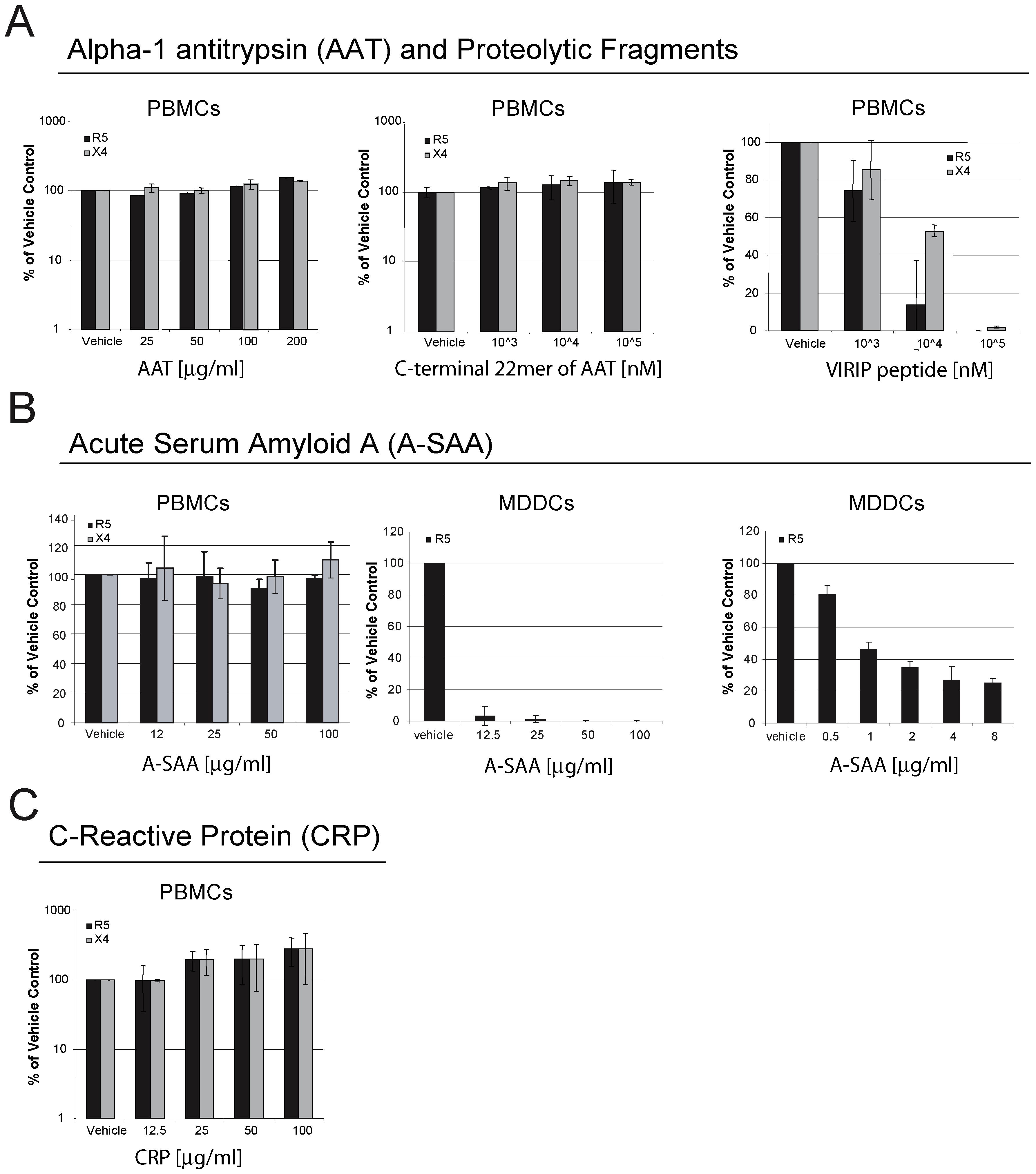Components of the acute phase response interfere with HIV-1 infection in vitro.