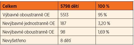 Screening sluchových vad v roce 2013 – 1. vyšetření.