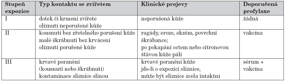 Indikace postexpoziční profylaxe podle typu kontaktu.