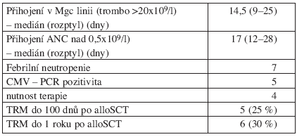 Parametry přihojení a peritransplantční toxicity.