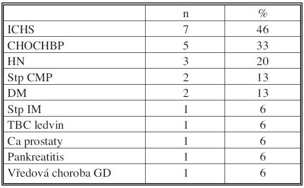 Doprovodná onemocnění Tab. 2. Underlying conditions