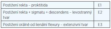 Klasifikace ulcerózní kolitidy podle lokalizace nemoci