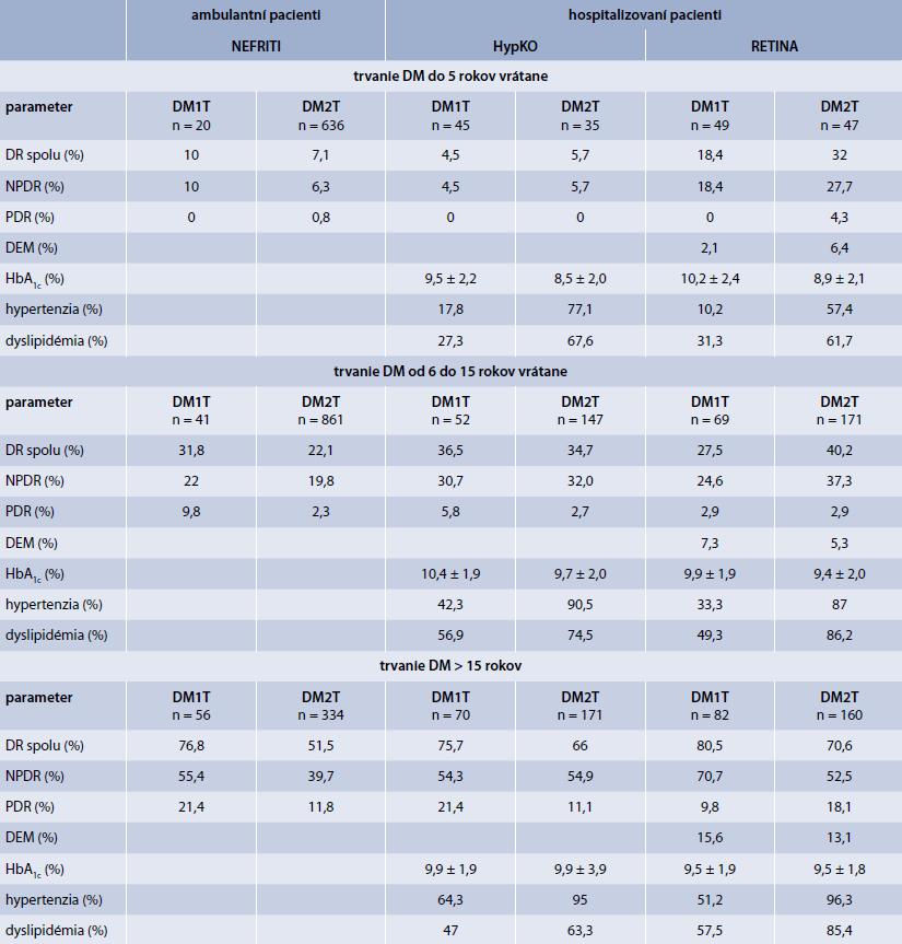 Výskyt diabetickej retinopatie v populácii ambulantných a hospitalizovaných pacientov podľa trvania DM