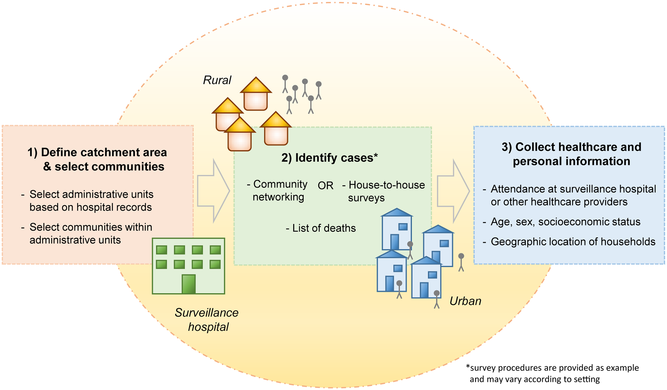 Key steps of the collection of healthcare utilization data to evaluate the sensitivity and representativeness of surveillance systems.