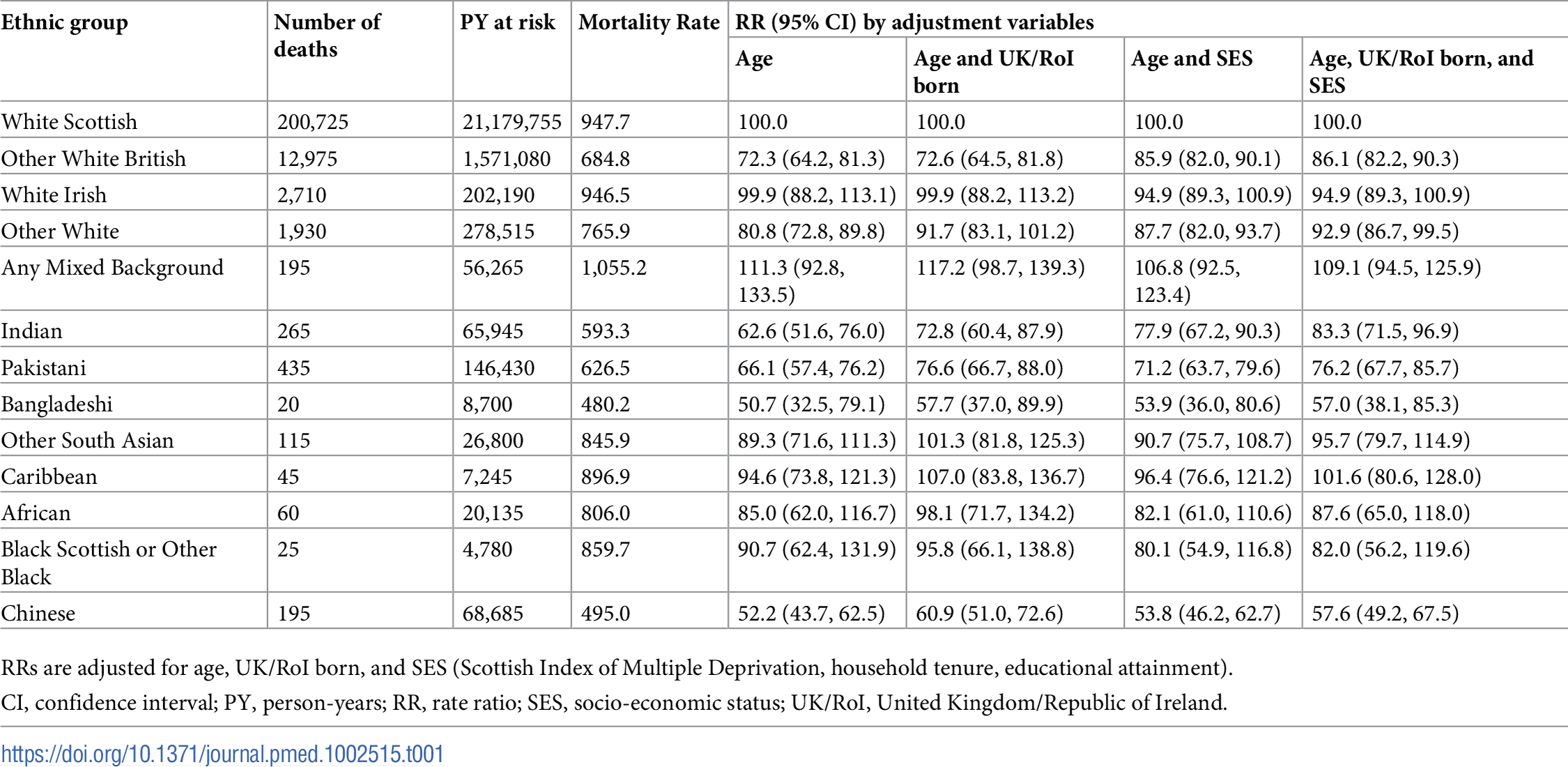 Age-adjusted mortality rates per 100,000 PY and RRs for all-cause mortality by ethnic group in males.