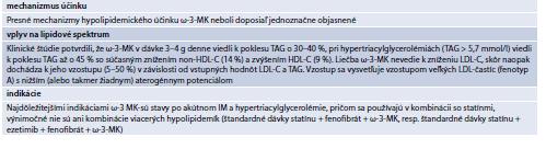 Tab. 15.33 | Základné informácie o ω-3-mastných kyselinách
