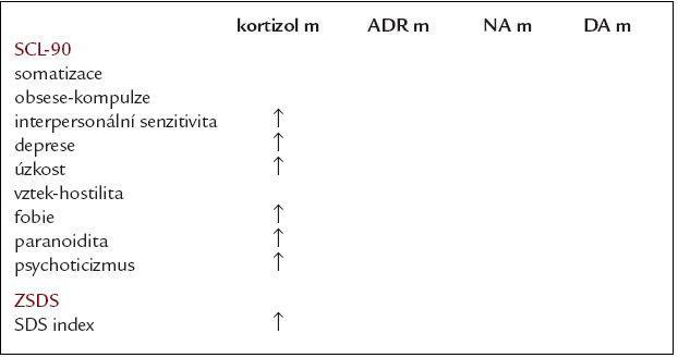 Dimenze SCL-90 a depresivita podle Zungovy sebeposuzovací škály deprese (ZSDS)  v závislosti na hladinách měřených hormonů.