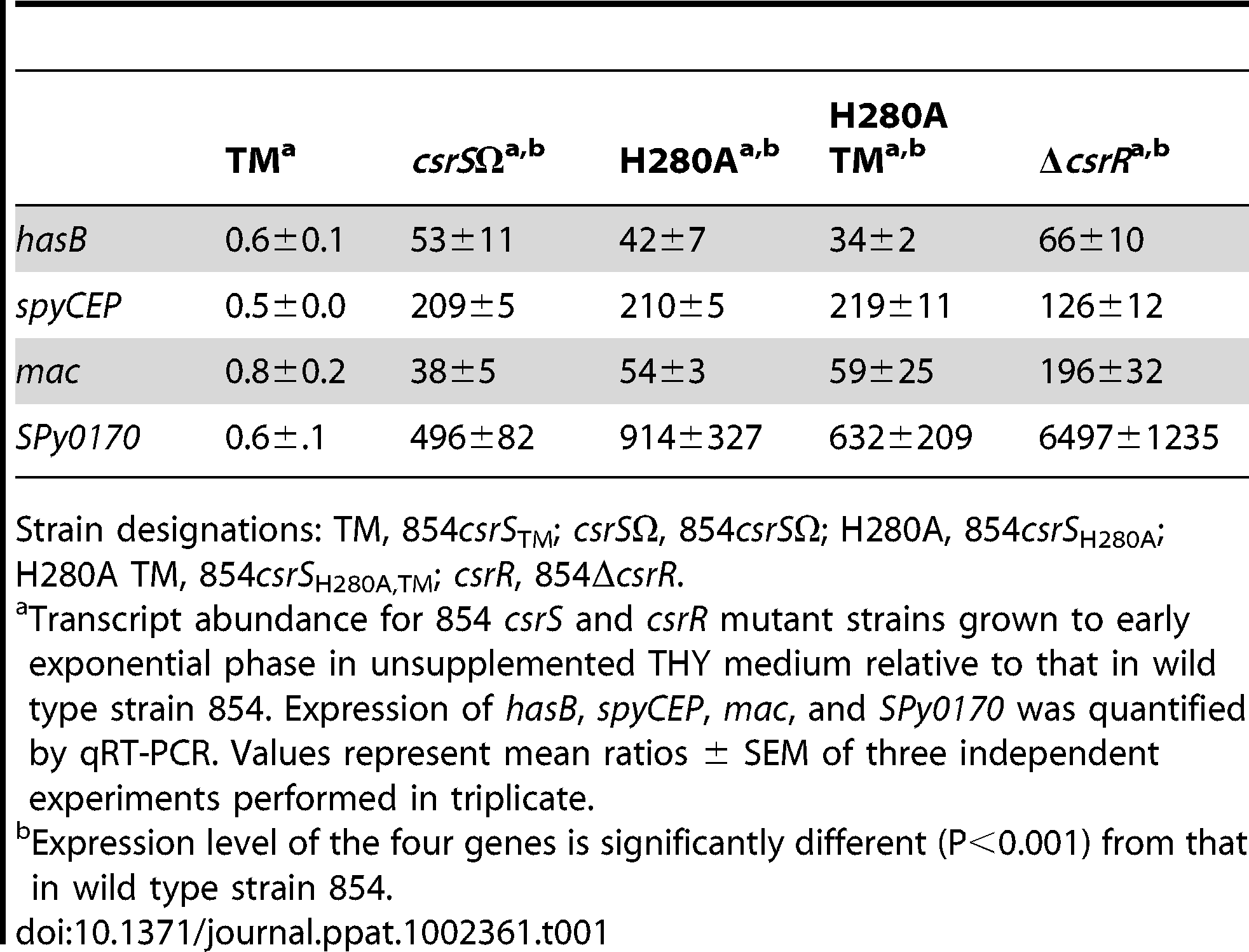 Effect of <i>csrS</i> and <i>csrR</i> mutations on expression of CsrRS-regulated genes in GAS strain 854 under standard growth conditions.