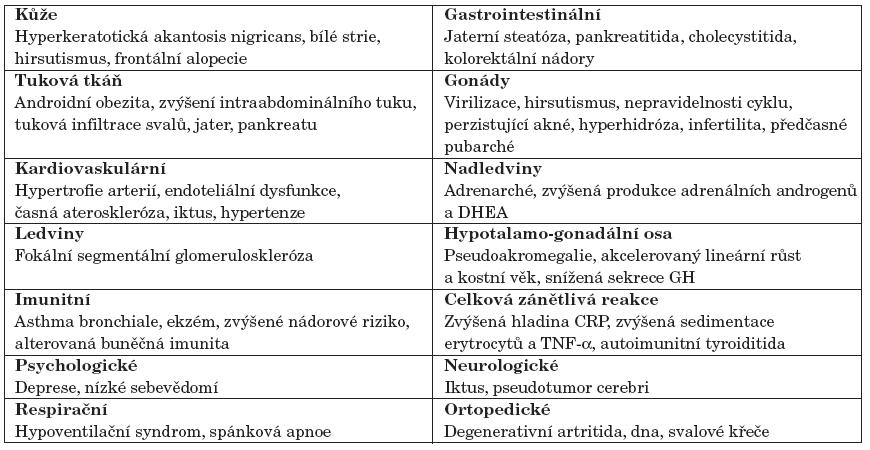 Orgánově specifické symptomy spojené s hyperinzulinismem a inzulinovou rezistencí.