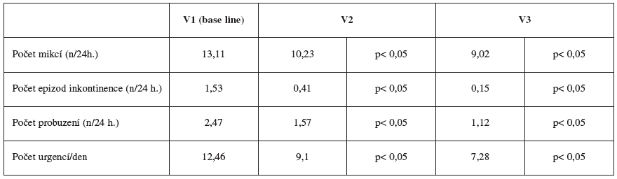 Změna semiobjektivních parametrů během léčb