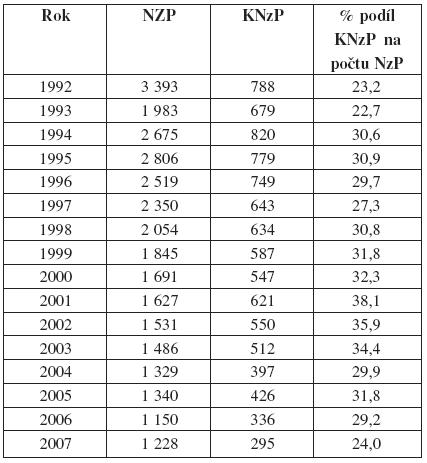 Počty KNzP zpočtu NzP vČR (1992–2007)