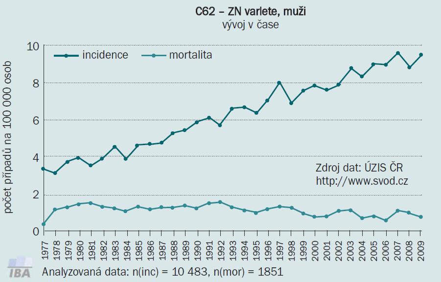 Vývoj incidence a mortality tumorů varlat v ČR.
