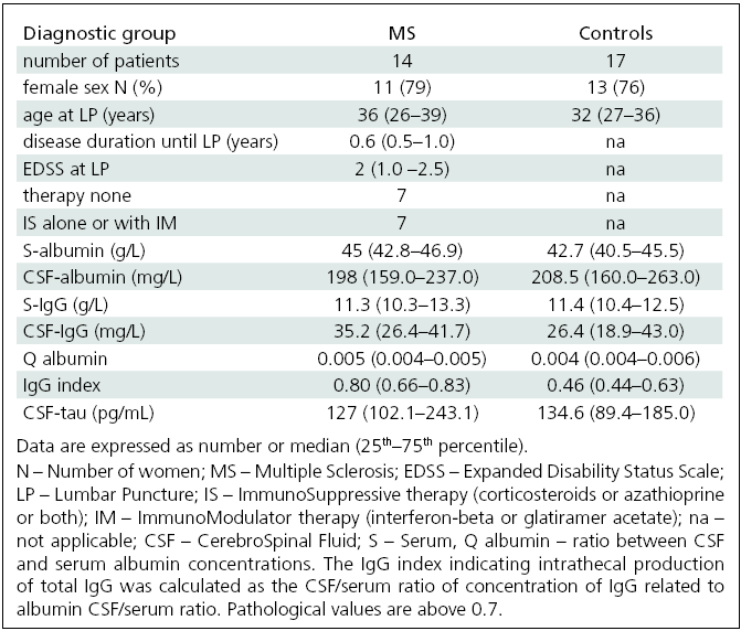 Basic clinical characteristics and biochemical variables in MS patients and controls.