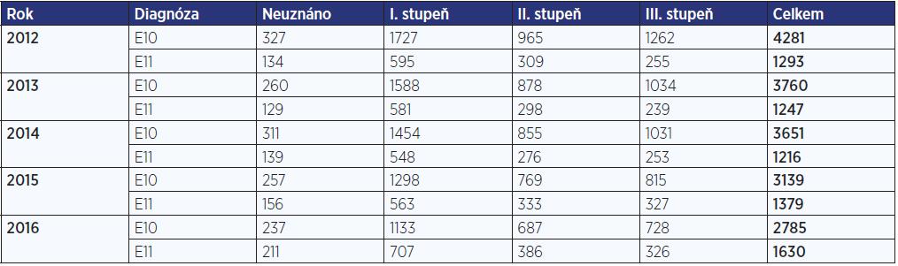 Počet posouzení invalidity pro onemocnění diabetem v letech 2012–2016 (zdroj: ČSSZ, 2016)
