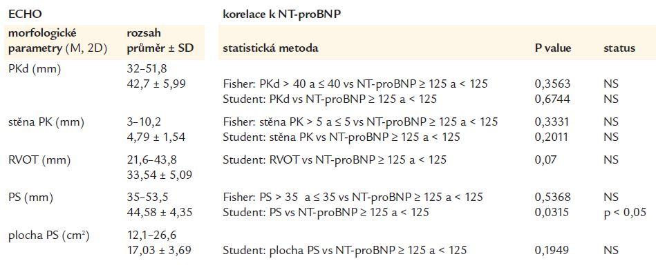 Souhrn statistické analýzy morfologických echokardiografických parametrů a hodnot NT-proBNP.