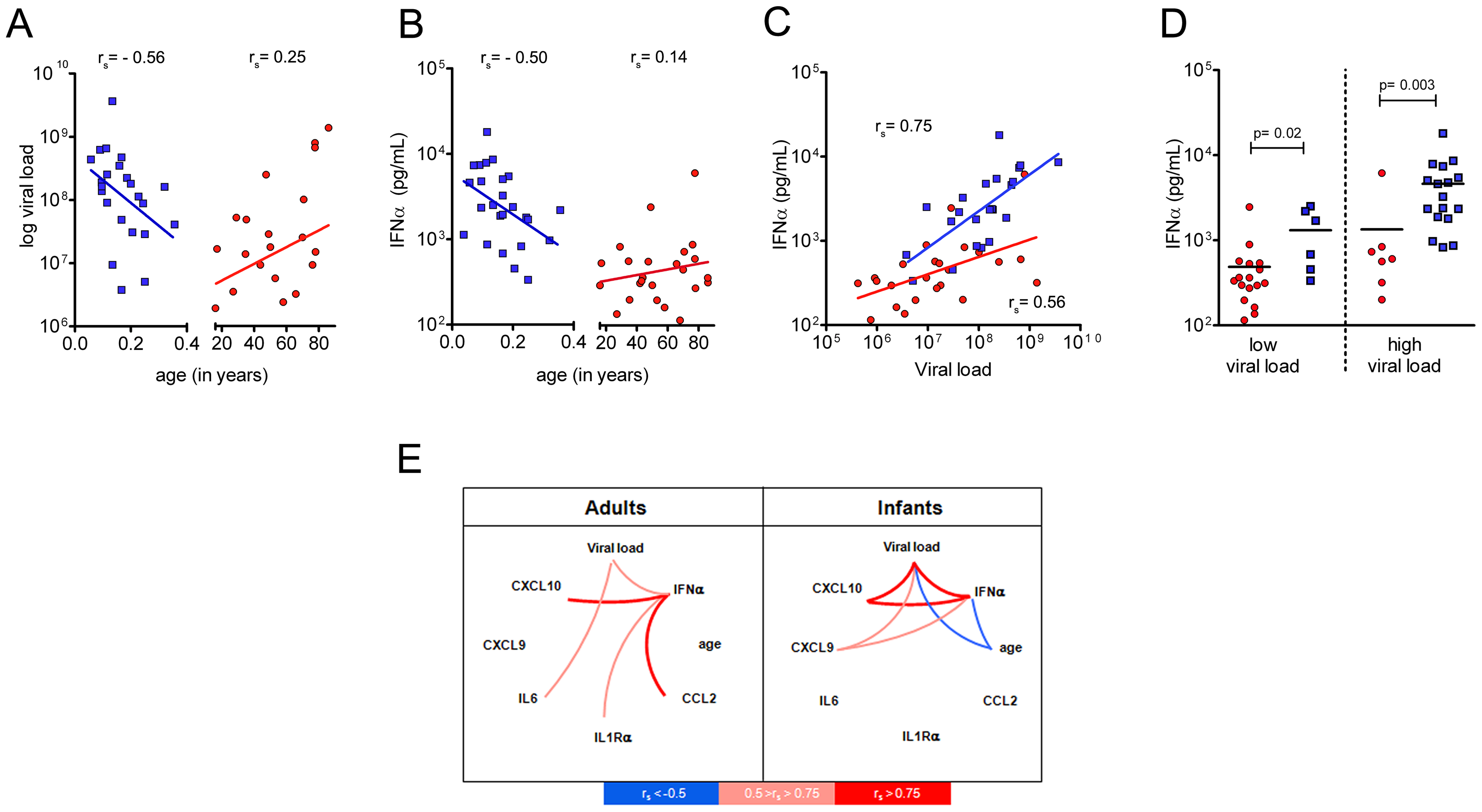 Higher serum IFNα in infants is not explained by differences in viral load.