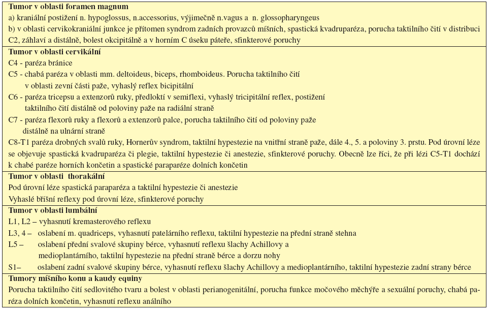 Tab. 16.2 Příznaky komprese nervových struktur v různých etážích páteře.