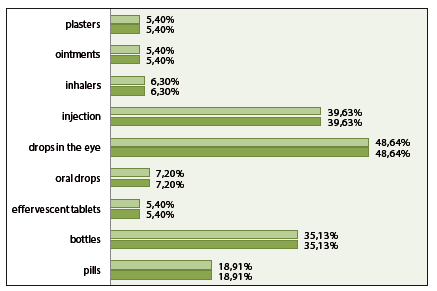 Fig. 2 The frequency of occurrence of problems in elderly patients with reception of medicinal forms, which contribute to the reduction of commitment to drug therapy
