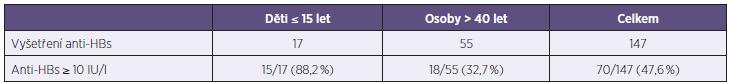 Postexpoziční vakcinace – anti-HBs po 2 dávkách vakcíny Table 4. Post-exposure vaccination – anti-HBs after 2 doses of vaccine