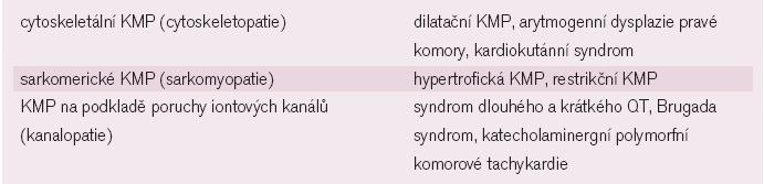 Genomická klasifikace dědičných KMP [11].